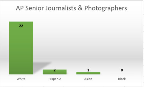 A News Media Guild study found there are no black senior journalists, and only three who are people of color.
